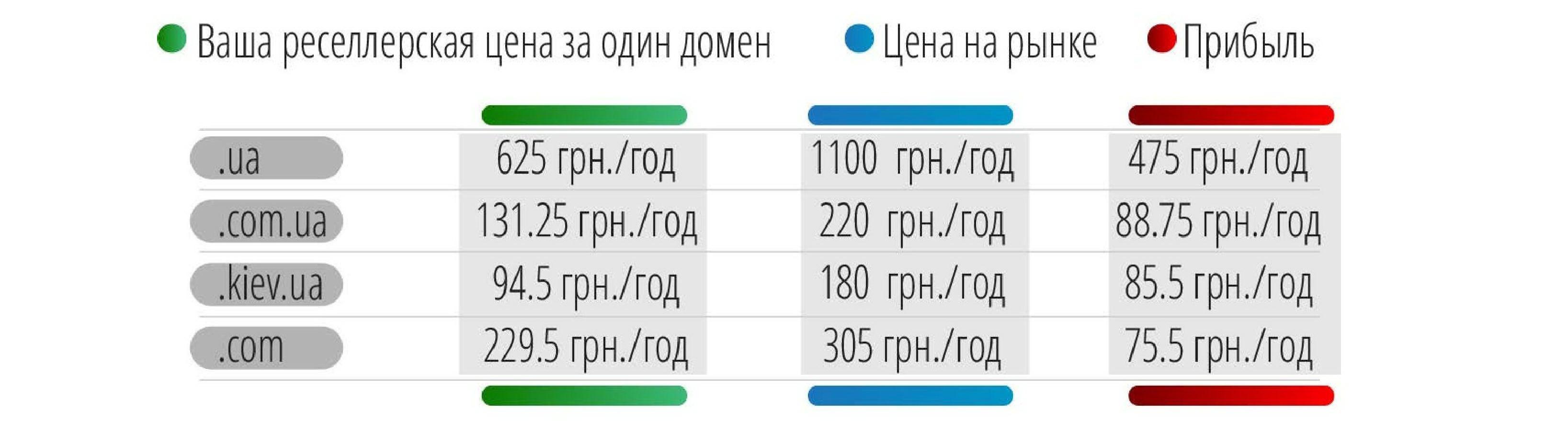 цена на домены ua